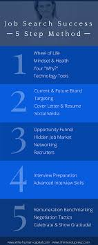 online course job search success step method shireen dupreez job search success 5 step method infographic png