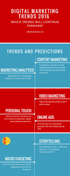 7 digital marketing trends for your brand success in 2016 7 digital marketing trends for your brand success in 2016 brandanew