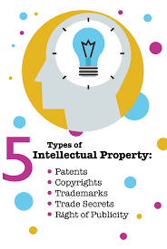 types of intellectual property different types posts and what are the 5 different types of intellectual property not sure