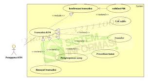 activity diagram   my project collectionatm