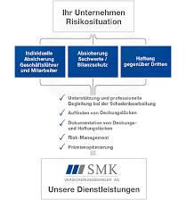Michael Turba - Vorstand - SMK Versicherungsmakl ... | XING - Ihr_Unternehmen_Risikosituation_Grafik_01