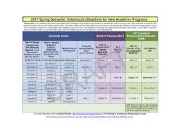 undergraduate program approval process institutional effectiveness uk substantive change checklist