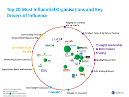 revised updated the top most influential trade orgs based on grit participants these are the industry support organizations that are considered most influential an analysis of their strengths