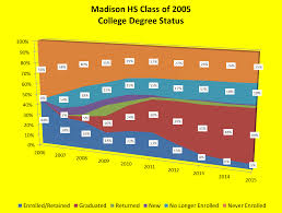 data points  madison s college completion percentage in 2009 four years after high school graduation was 16% in 2013 it was 45% the higher education schools of