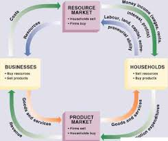 best images of water scarcity economics circular flow diagram    circular flow diagram
