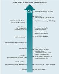 developing a global mindset nubs postgrad careers global mindset