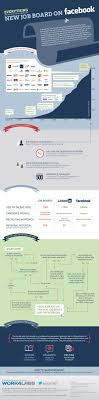 best ideas about online job search interview the new facebook job board infographic this infographic from work4labs tells you everything