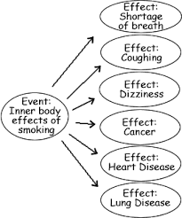 causes and effects of smoking essay  wwwgxartorg cause and effects my online health education example cause and effect of smoking