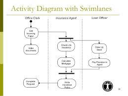 uml      activity diagram   swimlanes office clerk insurance
