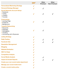 blog cubed work us social media services comparison chart