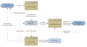 flowchart types and flowchart usesdata flow diagram