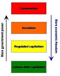 capitalism vs communism essay  www gxart orgcapitalism vs communism essays