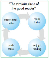 Image result for reading is good
