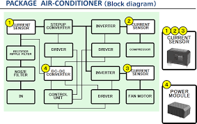 inverter air conditioner block diagram   energy conservation for    package airconditioner tamura corporation