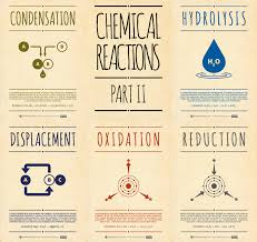 chemical reactions pt have students draw and define in their chemical reactions pt 2 have students draw and define in their notebook