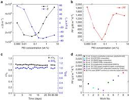 <b>High</b>-<b>performance and</b> compact-designed flexible thermoelectric ...