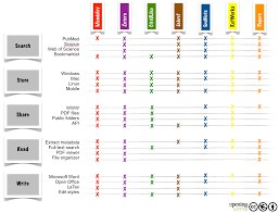 reference management feature comparison of popular reference managers adapted from m fenner