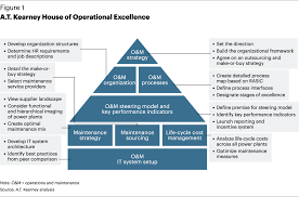 reaching peak oam performance in power generation utilities a t kearney house of operational excellence