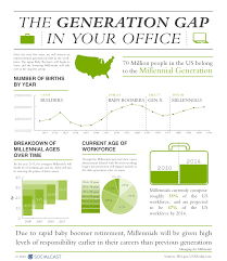 images about generations at work on pinterest   youth        images about generations at work on pinterest   youth unemployment  infographic and generation gap
