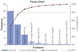 pareto chart template   pareto analysis in excel with pareto diagrampareto chart view full size