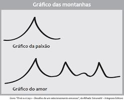 Resultado de imagem para IMAGENS DE AMOR E PAIXÃO, O QUE VOCE SENTE?