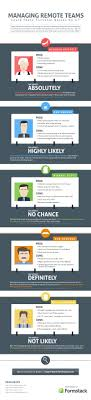 qualities every remote manager needs infographic 3 qualities every remote manager needs infographic