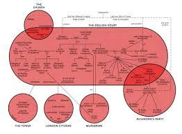 character map of shakespeare s richard iii earl rivers richard iii bravo pour le schatildecopyma il est indispensable