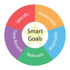smart goals circular concept colors and star raleigh smart goals circular concept colors and star raleigh business coaching marketing consulting