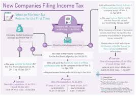 Basic Guide for New Companies - IRAS