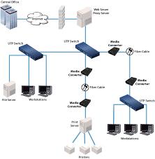 <b>Fast Ethernet Media Converter</b>   Managed Media Converter   Perle
