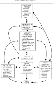 simplified fishery social impact assessment model and figure simplified fishery social impact assessment model and selected indicators pollnac et al