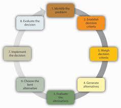 understanding decision making principles of management image