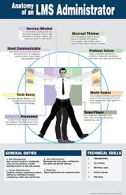 anatomy of an lms administrator part web courseworks anatomy of an lms administrator personal attributes desired lms duties and technical skills required