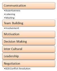 interpersonal skills in project management  project management  the list above is not exhaustive but is a good interpersonal skillset to start
