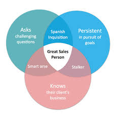 s strengths and weaknesses strong venn diagram s strengths
