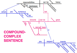 sentence types english   grossmont collegethe greatest challenge of writing larger compound complex sentences is maintaining coherency  so that the sentence doesn    t become convoluted or begin to