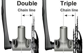 All About <b>Bicycle</b> Chainline