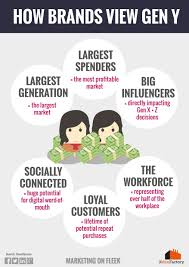 why are generation y an attractive target for businesses 3mf gen y brand perception