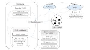 leveraging social computing for personalized crisis communication the process of hyper targeted crisis communication in social media hccs