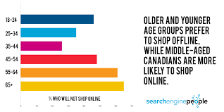 canadian online shopping habits for study middle aged canadians more likely to shop online xmas stats