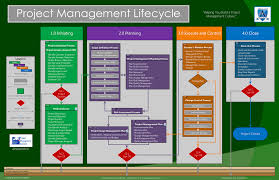 project management lifecycle   advisiconproject management lifecycle