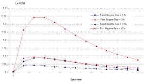 How much do international reserves buffer terms of trade shocks     VoxEU