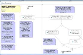 transforming uml  lt  lt activity gt  gt  diagrams to websphere business    sample activity diagram in rational software architect