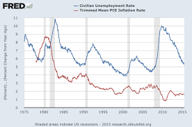 how inflation and unemployment are related investopedia figure 2 u s unemployment rate and pce inflation rate 1975 to 2015