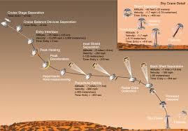 「2004, nasa spirit landed on mars」の画像検索結果