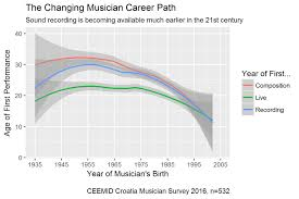 path central european entertainment and media industry musician career paths