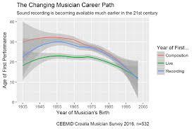 path ceemid central european entertainment and media industry musician career paths