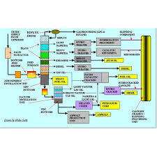 refinery process flow diagram photo album   diagramscrude oil refinery process flow diagram