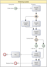 business process modeling in ten minutes   mapit bizordering a pizza  sample bpmn diagram