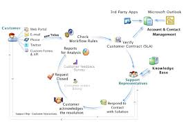 email response management   manageengine supportcenter plus    customer support software